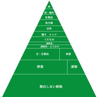 日本生まれの食事療法「マクロビオティック」